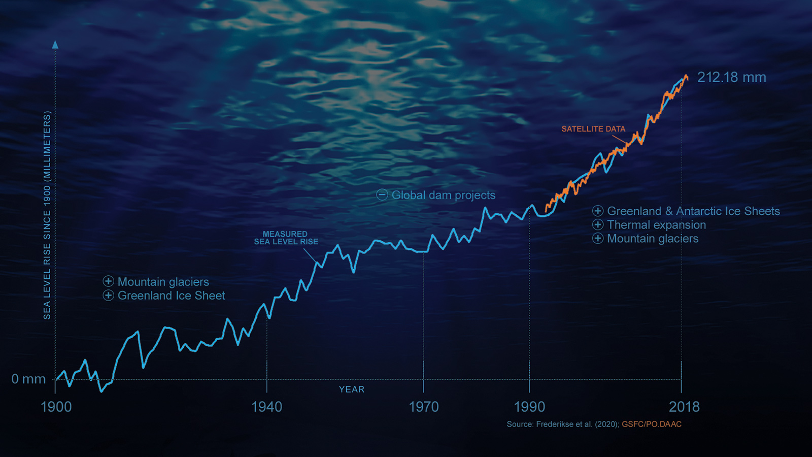 sea level rise infographic